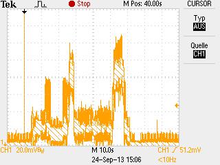 Zeitlicher Verlauf der Stromaufnahme einer GSM-Datenübertragung