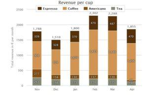 Revenue_Cuptracker