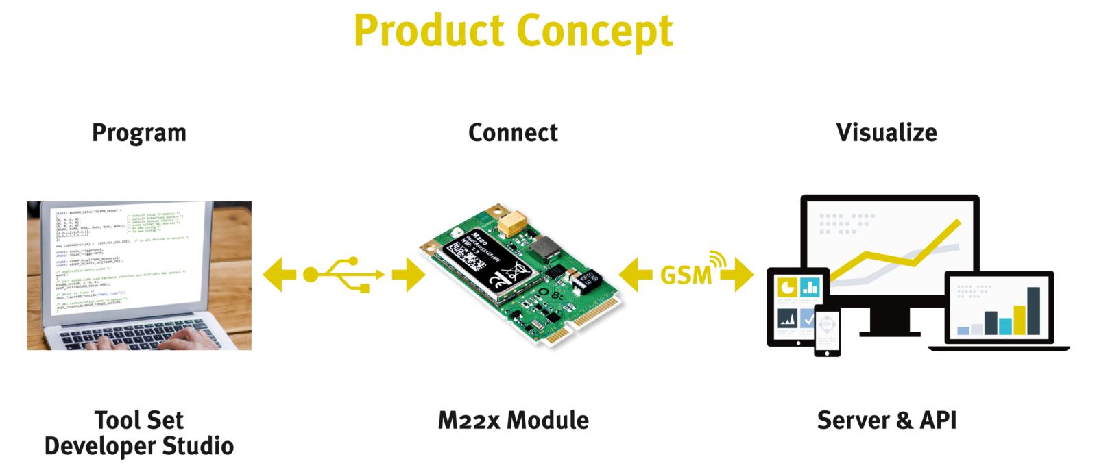 Produktkonzept - Developer Studio - M220 Module - Server & API
