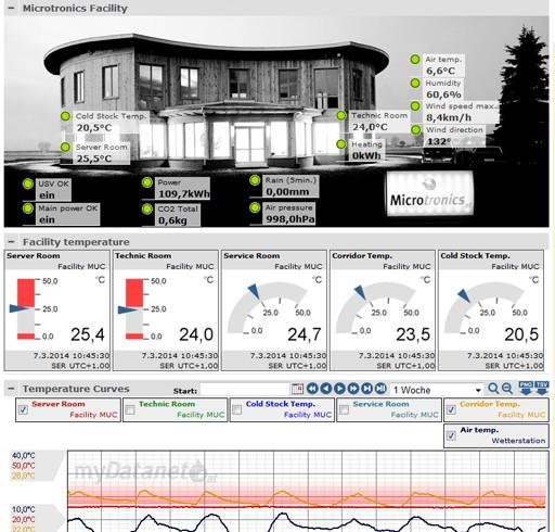 Microtronics Energymanagment