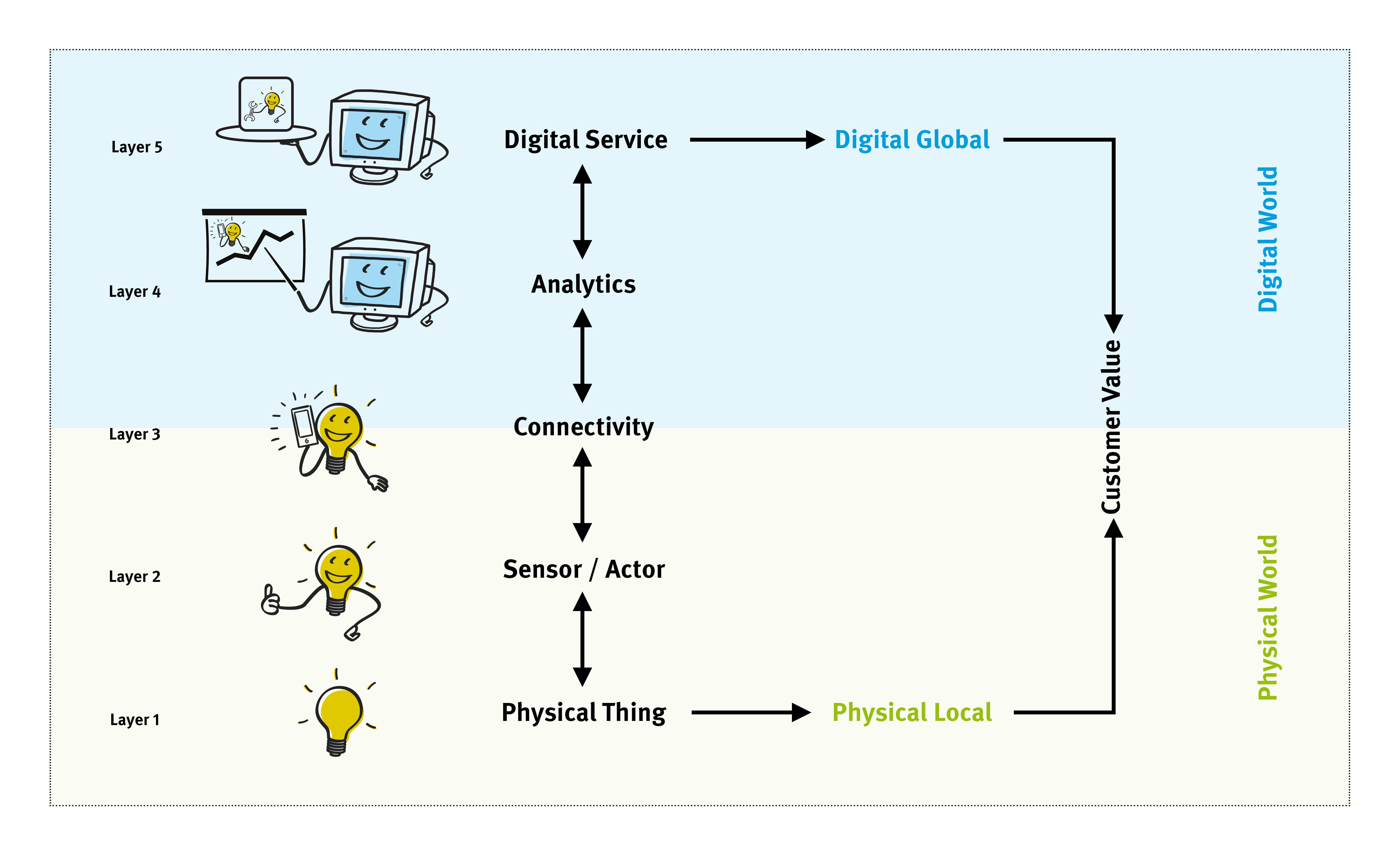 5 value-creation layers in IoT