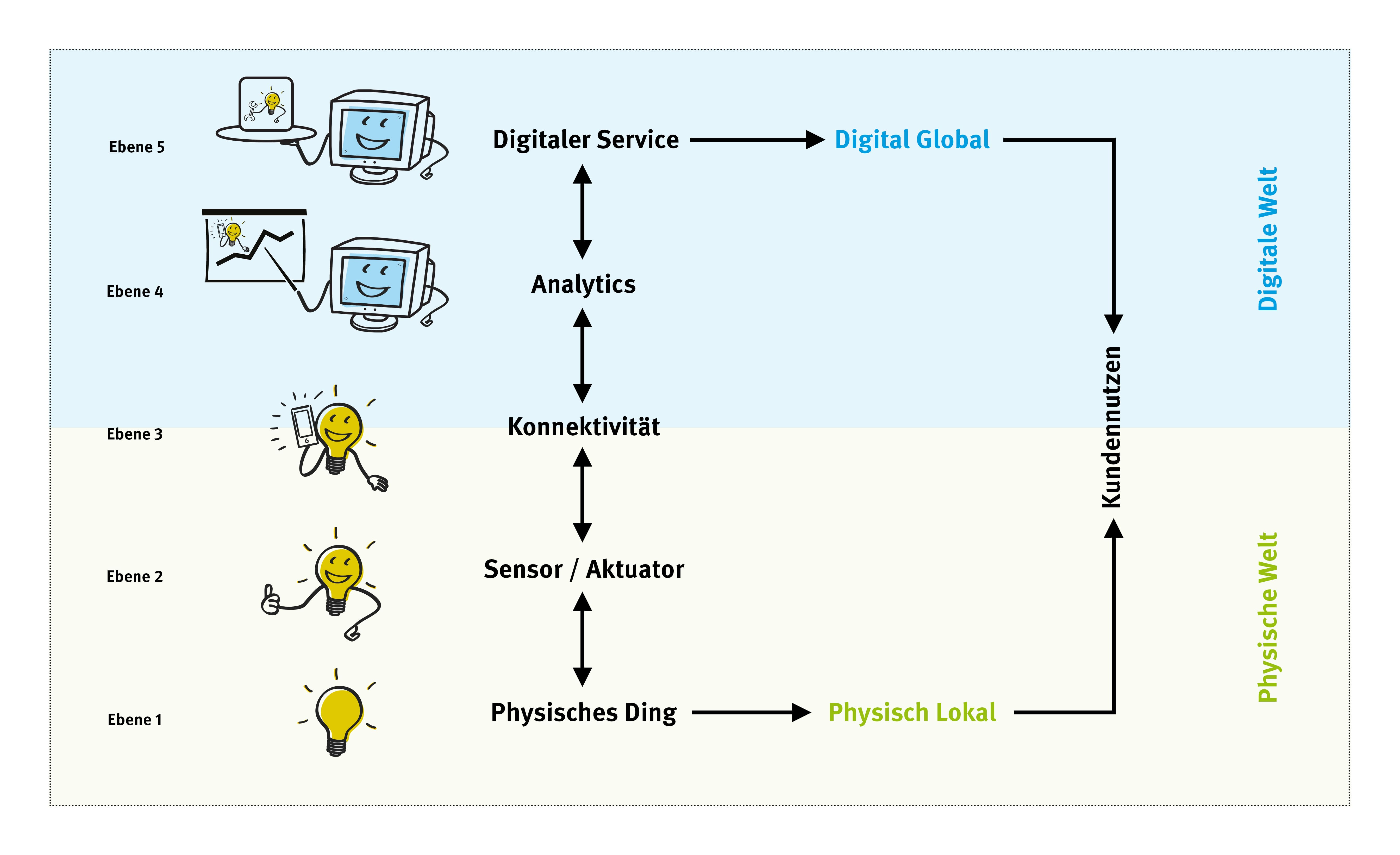 5 Wertschöpfungsstufen für IoT-Applikationen