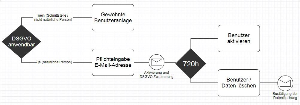 DSGVO - IoT Plattform - Benutzeranlage