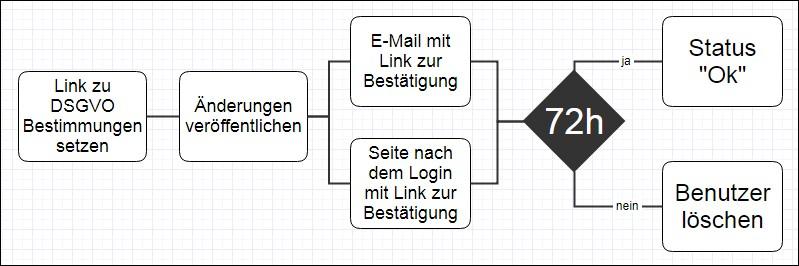 DSGVO - IoT Plattform - Server