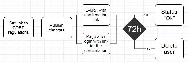 GDRP - IoT Platform - Server