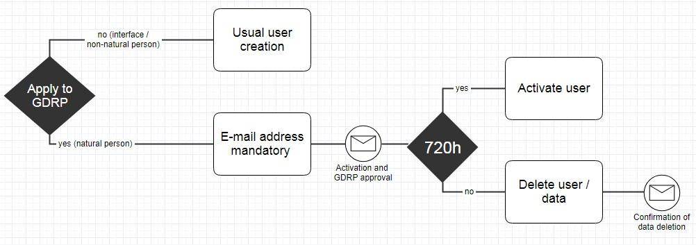 GDRP - IoT platform - user creation