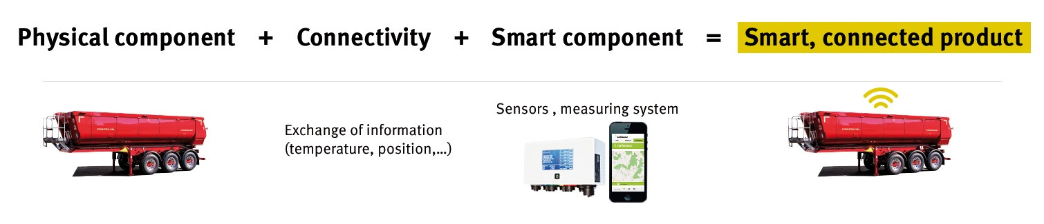 Components of smart, connected products