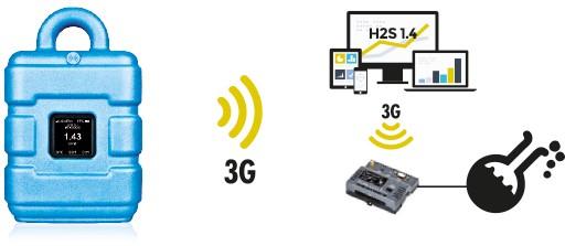 H2S überwachen und dezentral, manuell steuern mit myDatalogMUCmini