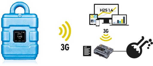 H2S mit eigener Logik überwachen und automatisch mit myDatalogMUCmini steuern