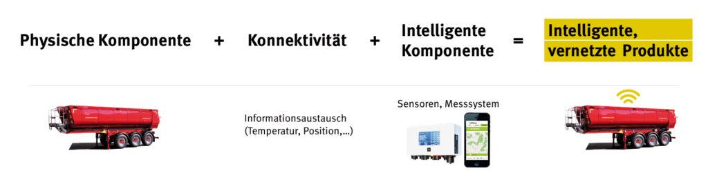 Komponenten von intelligent, vernetzten Produkten