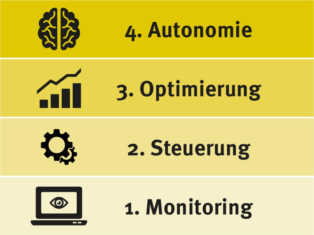 Mehrwert schaffen mit intelligenten, vernetzten Produkte (Monitoring, Steuerung, Optimierung, Autonomie)