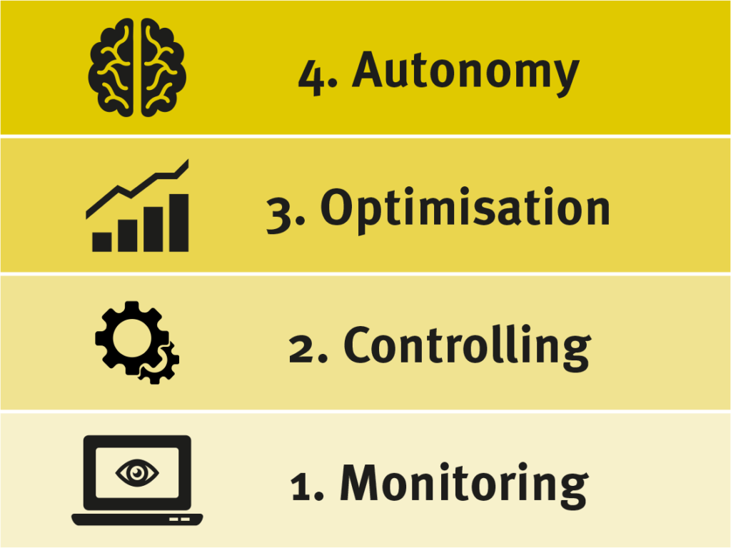 Generating added value with smart, connected products (Monitoring, Controlling, Optimisation, Autonomy)