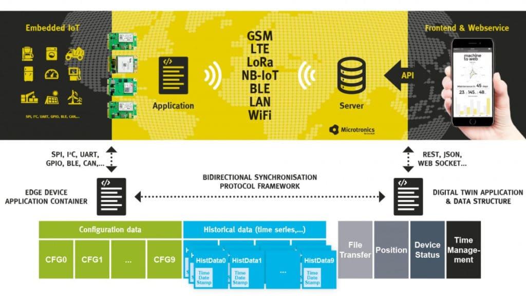 rapidM2M Synchronisation of the data