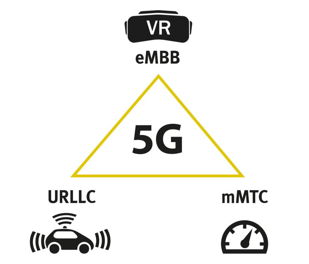 Die Kategorien von 5G - eMBB, mMTC, URLLC