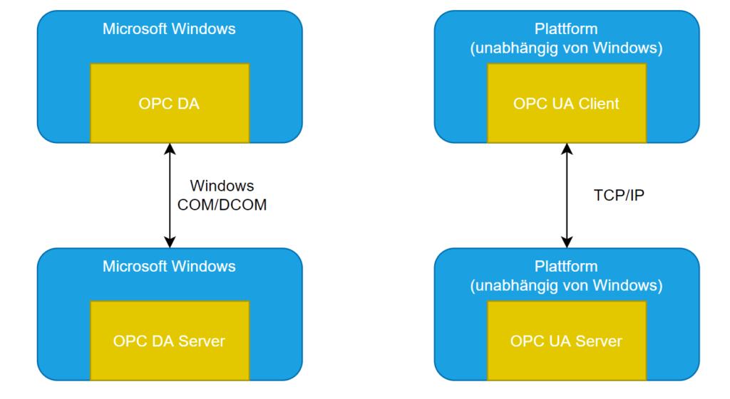 Unterschied OPC-Classis und CPC-UA