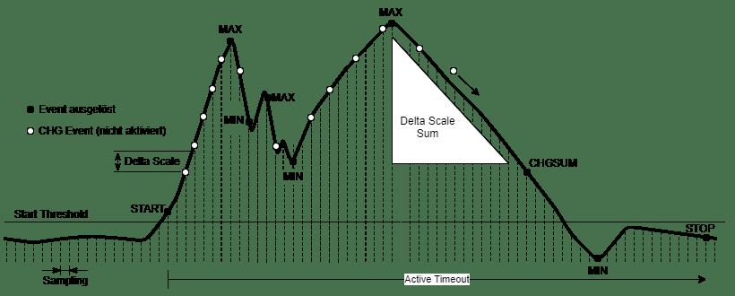 rapidM2M C330 UI Trigger Beispiel