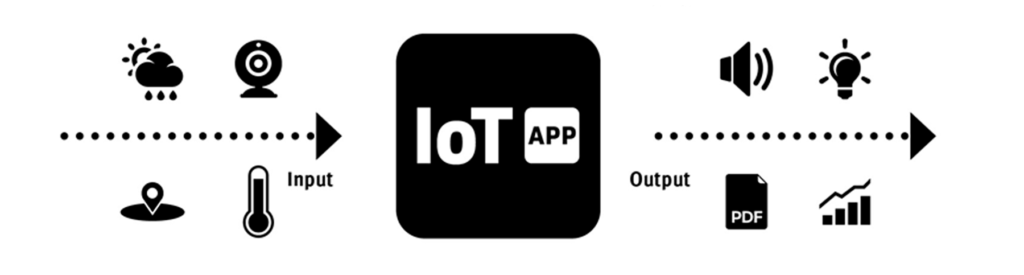 Definition IoT App