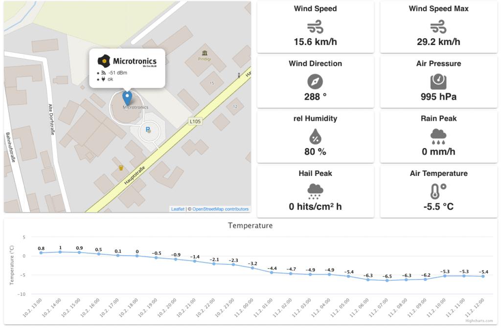 Portal View - POV Root - Wetterdaten-Demo