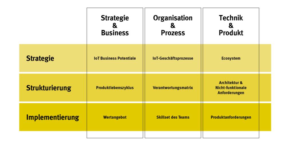 3 Ebene zur erfolgreichen Transformation mit digitalen Produkte - Advisory zeigt wie es geht
