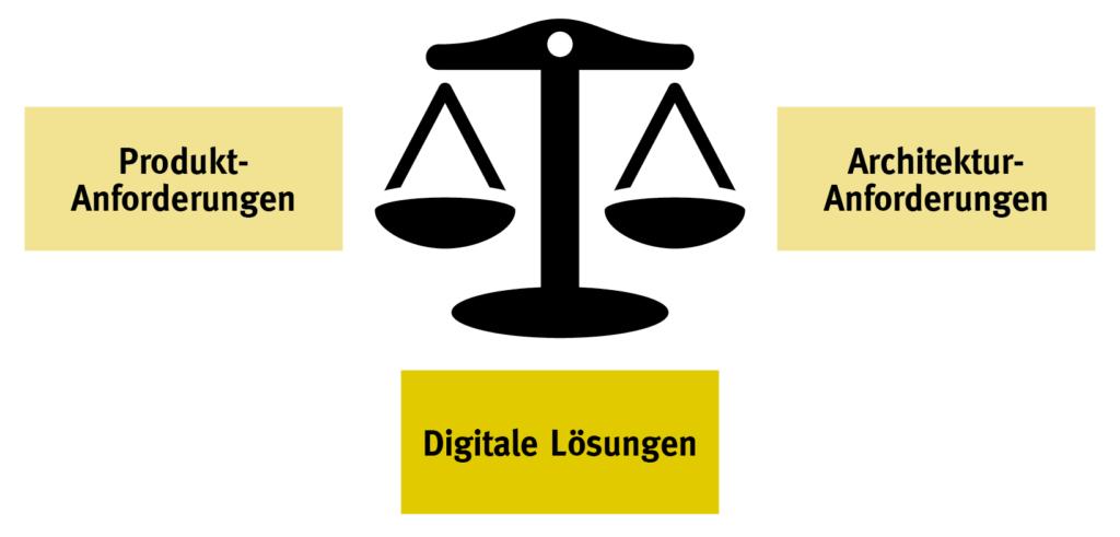 Anforderungswaage von digitalen Lösungen - Produkt- und Architekturanforderungen