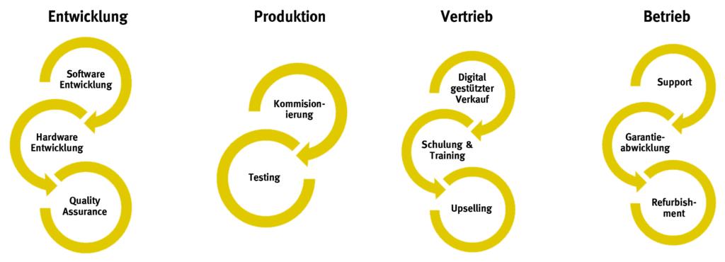 Organisatorische Ebene - Die IoT-Geschäftsprozesse