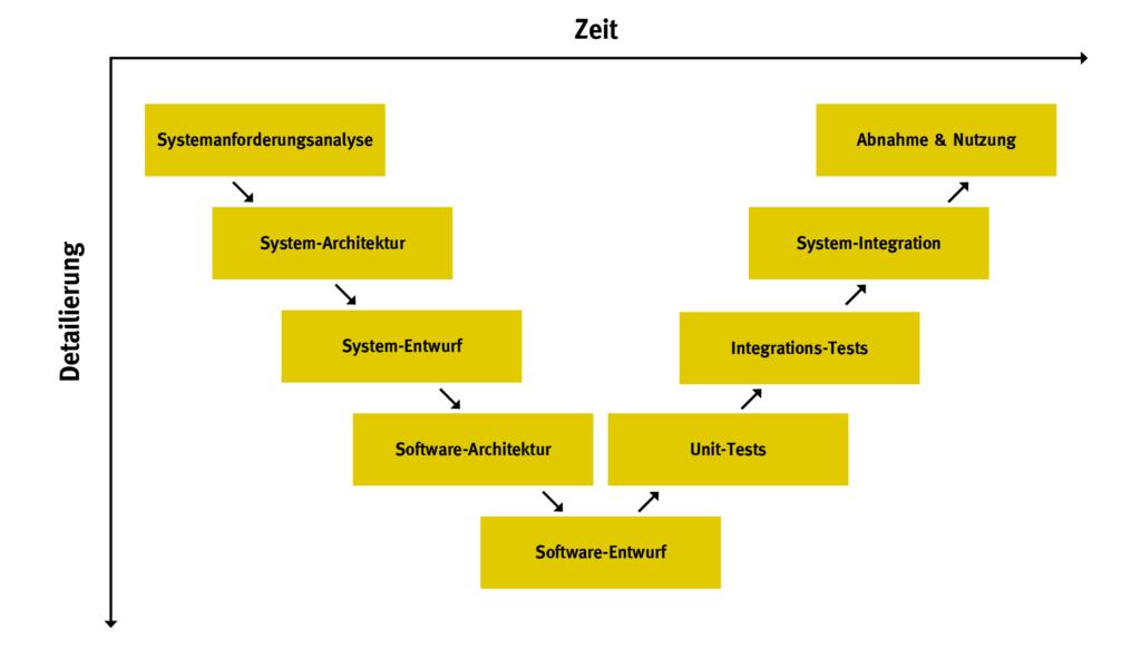 V-Modell - Quelle Wikipedia eigene Darstellung
