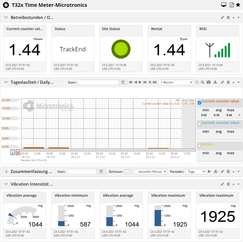 "Auswertung ""Time Meter"" IoT-App für rapidM2M T32x"