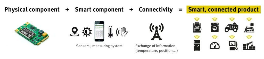 Smart Connected Product mit rapidM2M