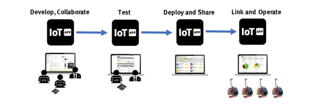 IoT-App Development