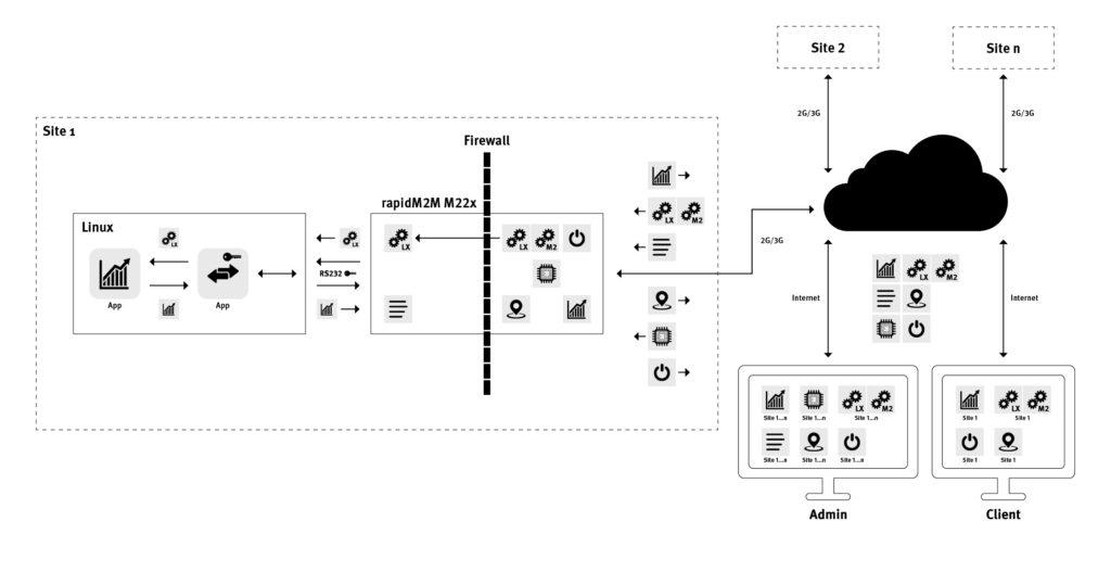 Erweiterung des Konzepts um Konfigurationsparameter