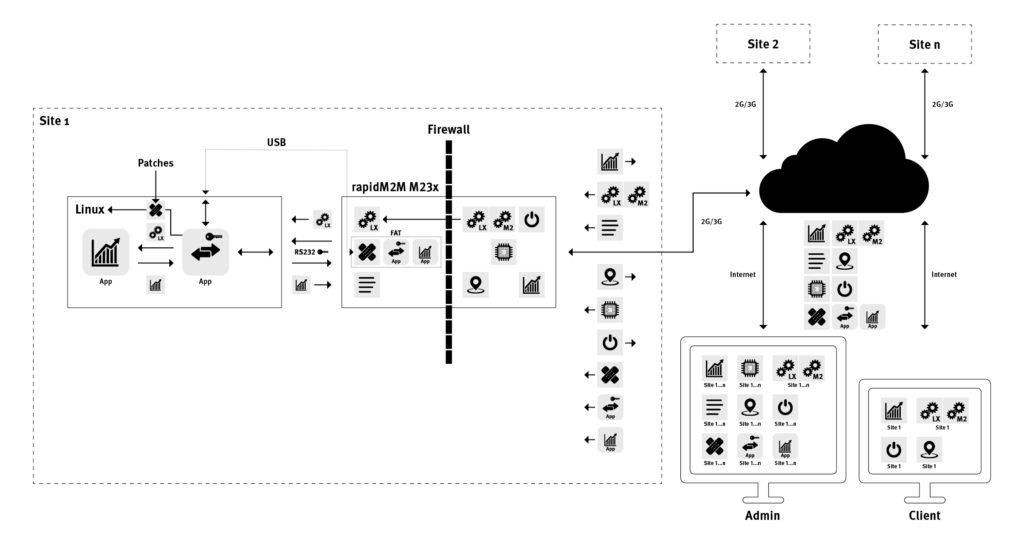 lternative Anbindung von rapidM2M Device und Linux-System